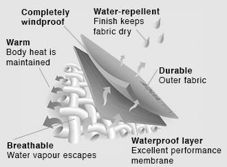 AquaDry-Membrane_Waterproof