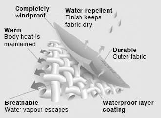 AquaDry_Waterproof-Technology