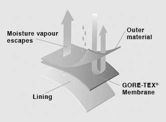 GORE-TEX_Technology