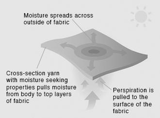 Moisture-Control_Technology