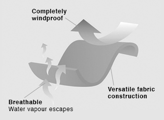 WindProof_Technology