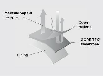 goretex-03