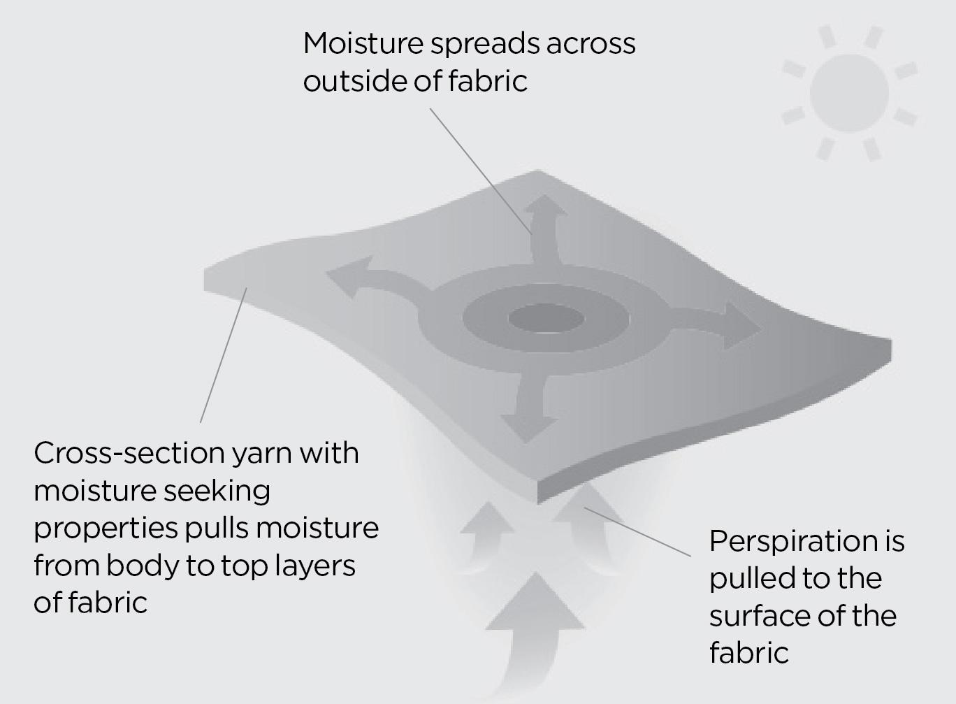 moisture control-03
